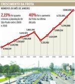 Em 2022 São Paulo terá um veículo por habitante. Será o caos…