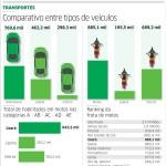 Diário do Nordeste: Ceará tem a 5ª maior frota de motos