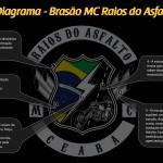 Novo Brasão Moto Clube Raios do Asfalto