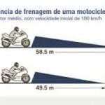 Todas as motos com ABS no Brasil