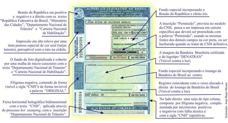 Veja o que significa cada informação na sua CNH