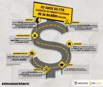 Acidentes de trânsito custaramR$ 36 bilhões por ano
