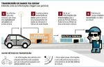 Sistema de chips em veículos começa a ser implantado em 2011
