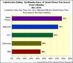 Pesquisa revela que usuários do iPhone são os mais satisfeitos.