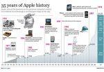 Os 35 anos da Apple